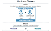 Your Medicare Coverage Choices