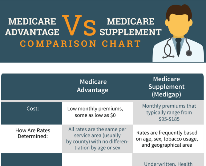 Comparing Medicare Supplement to Medicare Advantage Guide