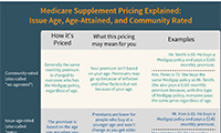 Medicare Supplement Pricing Explained